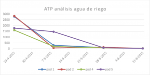 atp-analyse-irrigatiewater_es