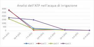 atp-analyse-irrigatiewater_it