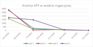 atp-analyse-irrigatiewater_pl