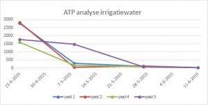atp-irrigatiewater